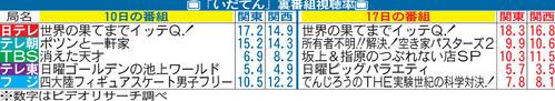 【朗報】「坂上&指原のつぶれない店SP」10.3% 大河ドラマを超えて同時間帯2位!
