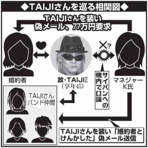 TAIJIさんを巡る相関図