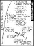 三重・名張川アユ34匹