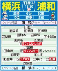 J1今日開幕! 全開幕カード予想スタメン - サッカー : 日刊スポーツ