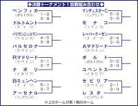 岡崎レスターvsセビリア/欧州CL決勝T - 海外サッカーリーグ : 日刊スポーツ