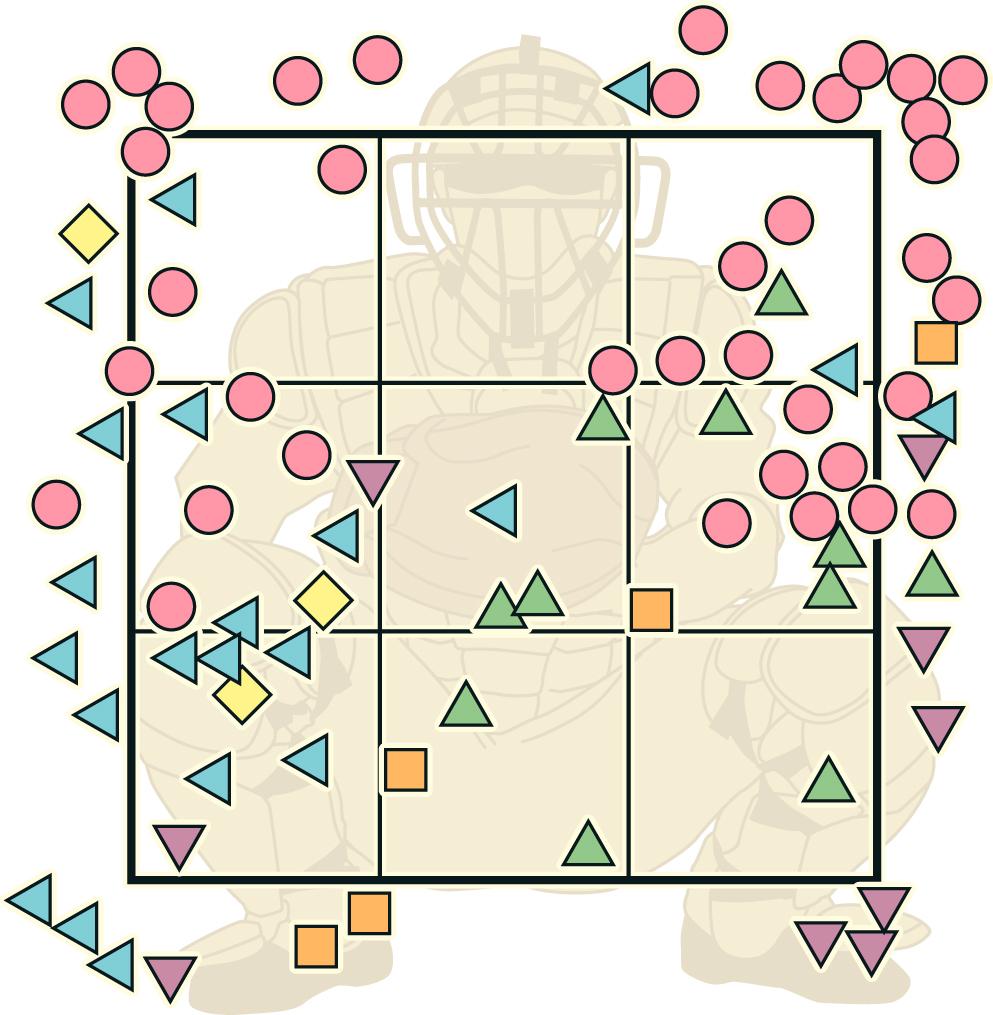 巨人菅野の全投球 ○=直球 △=カーブ 左向き三角=スライダー ▽=フォーク □=ツーシーム ◇=カットボール