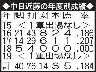 中日近藤の年度別成績
