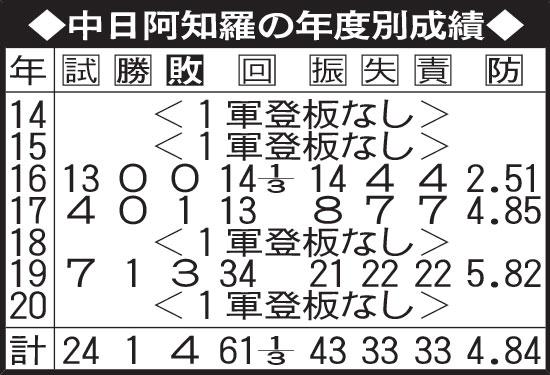 中日阿知羅の年度別成績