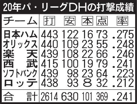 20年パ・リーグDHの打撃成績