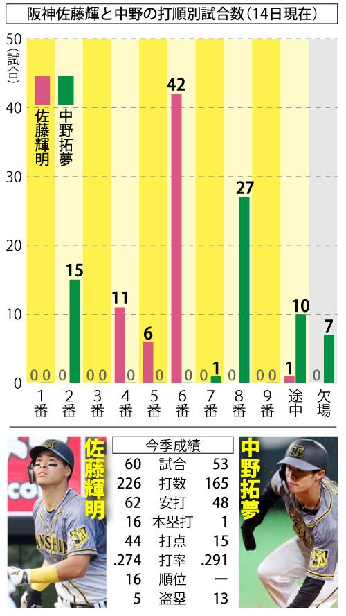 阪神佐藤輝と中野の打順別試合数