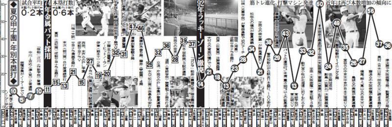 甲子園 歴代 ホームラン 数