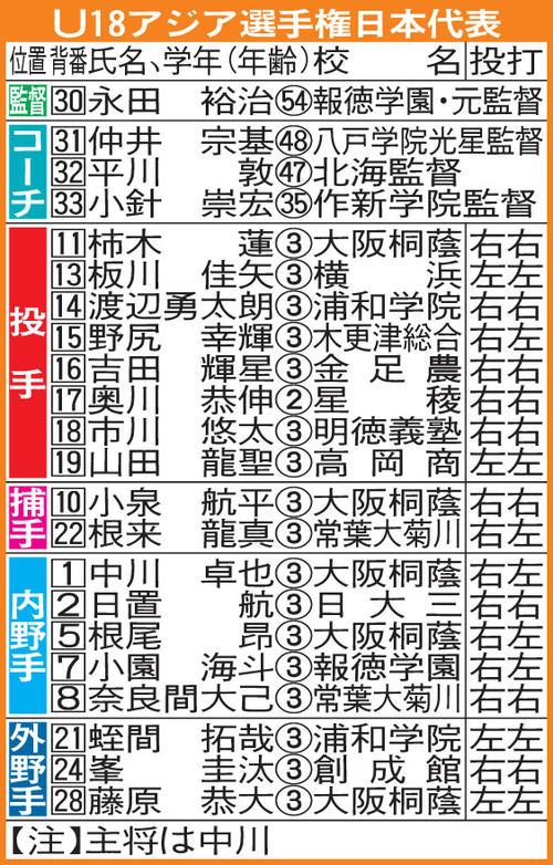 U18アジア選手権高校日本代表