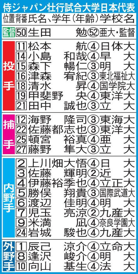 侍ジャパン壮行試合大学日本代表。東海大・小郷賢人投手はケガのため出場辞退