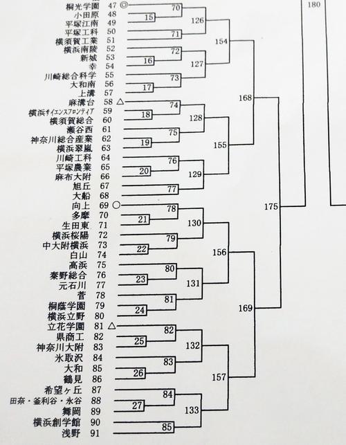全国高校野球選手権神奈川県大会の組み合わせ(撮影・金子真仁)