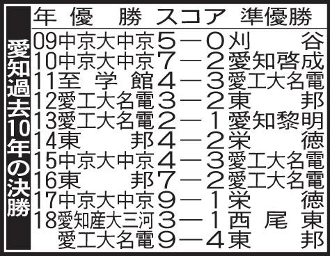 愛知の過去10年の決勝成績