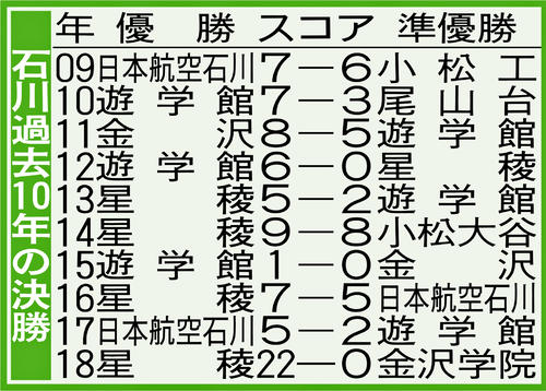 石川の過去10年の決勝成績