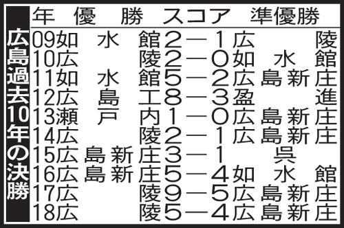 広島の過去10年の決勝成績