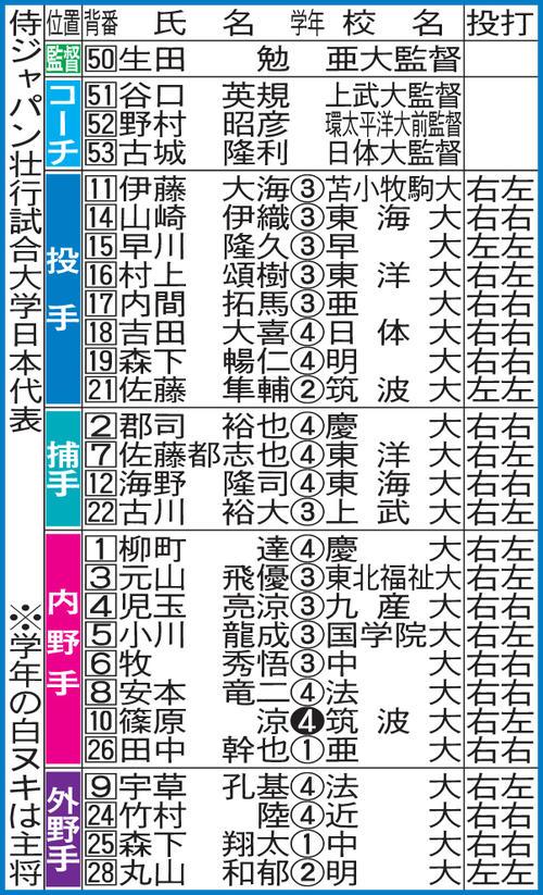 侍ジャパン壮行試合大学日本代表