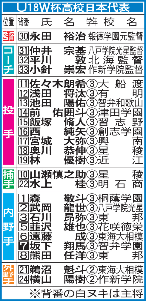U18日本代表メンバー