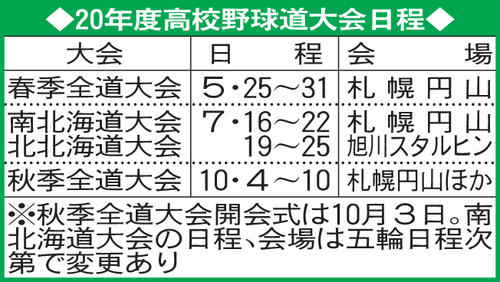 20年度北海道の高校野球大会日程