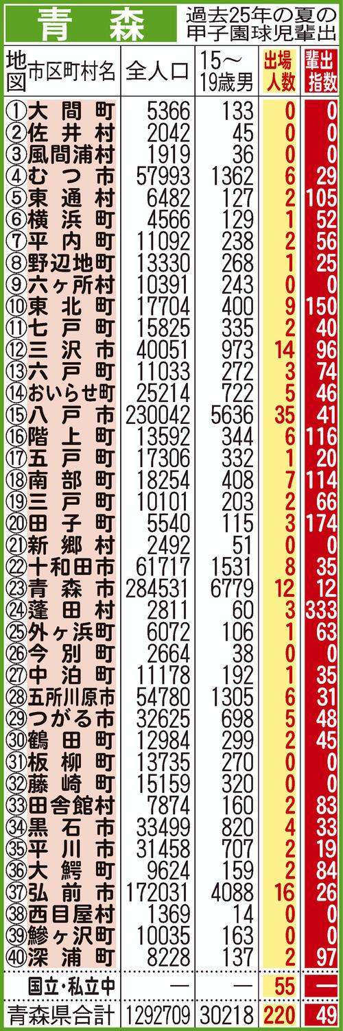 過去25年間における青森県地域別の甲子園輩出指数