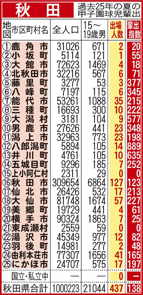 過去25年間における秋田県地域別の甲子園輩出指数