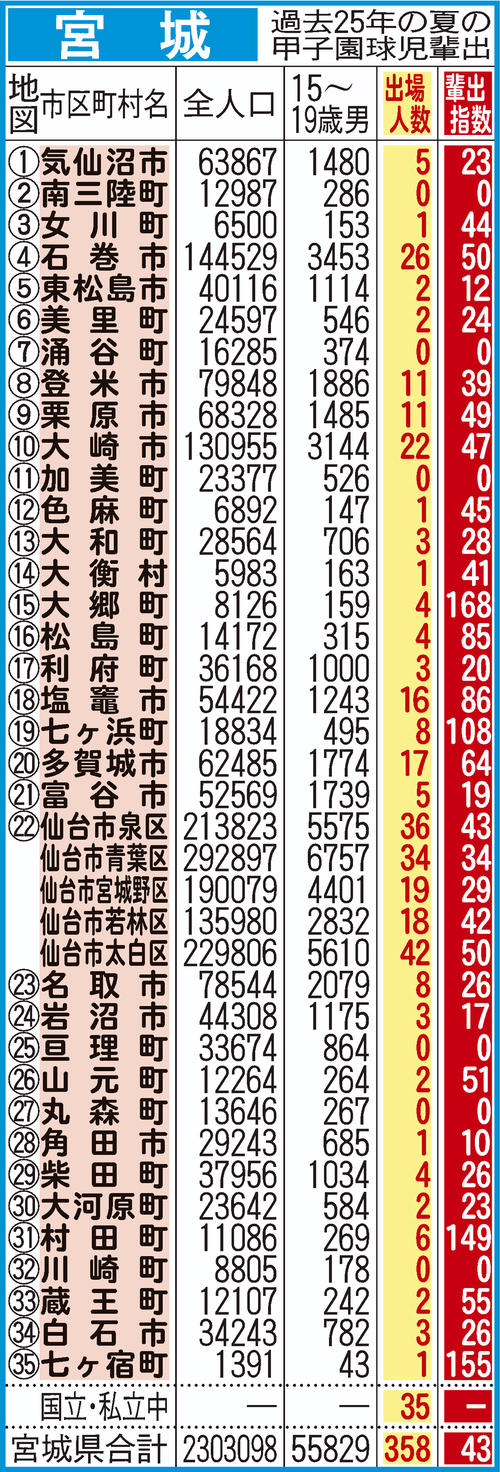 過去25年間における宮城県地域別の甲子園輩出指数