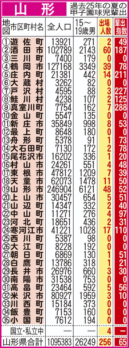 過去25年間における山形県地域別の甲子園輩出指数