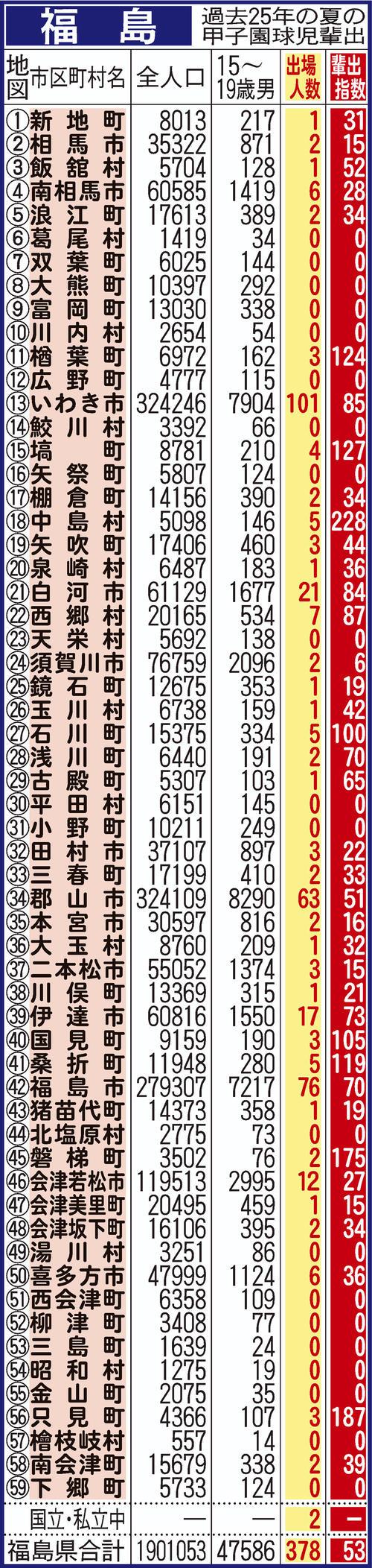 過去25年間における福島県地域別の甲子園輩出指数