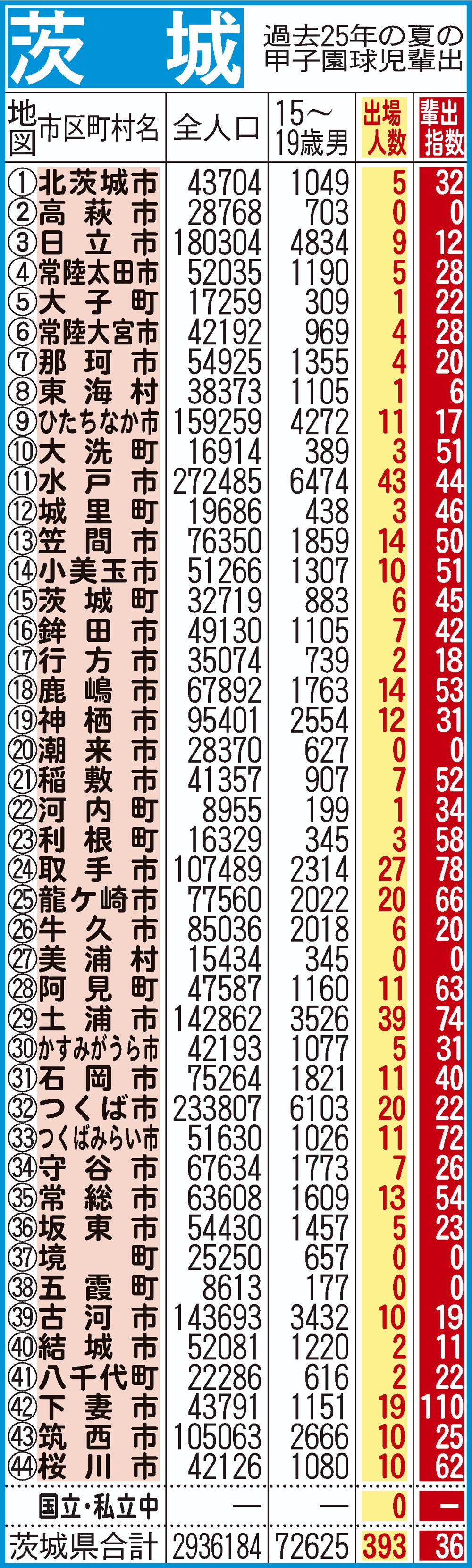 過去25年間における茨城の甲子園指数