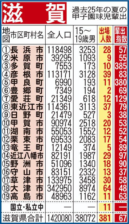出身中学校から算出した夏の甲子園出場指数/滋賀京都