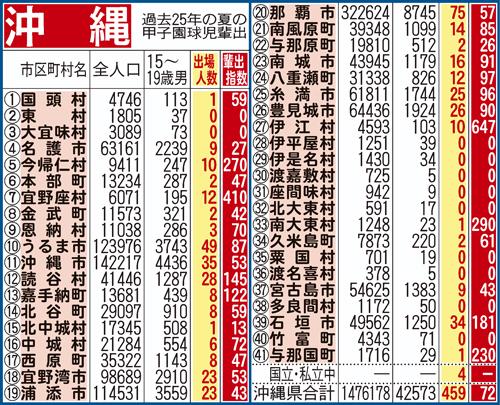 出身中学校から算出した夏の甲子園出場指数/沖縄編