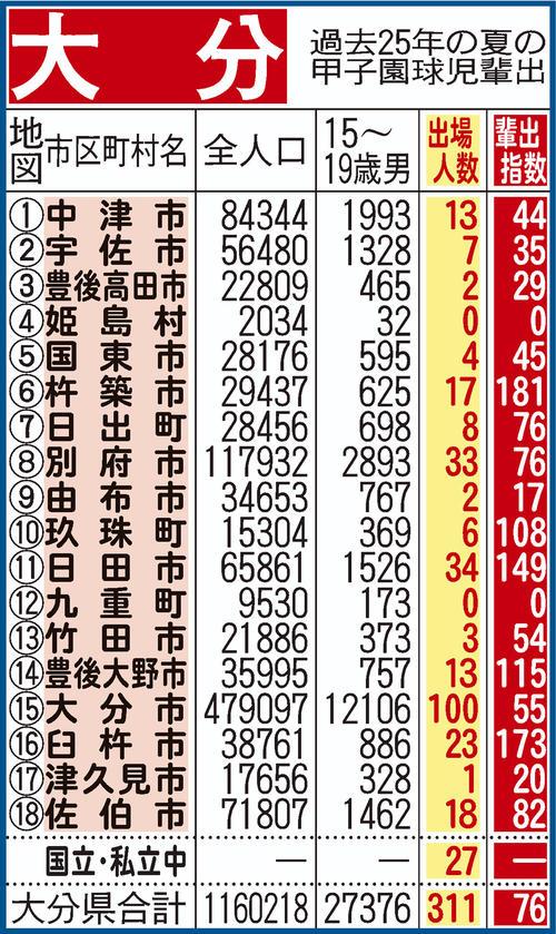 過去25年間における大分県地域別の甲子園輩出指数