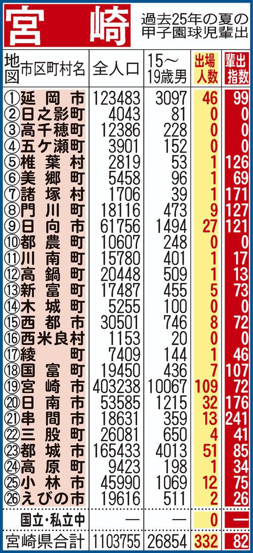 過去25年間における宮崎県地域別の甲子園輩出指数