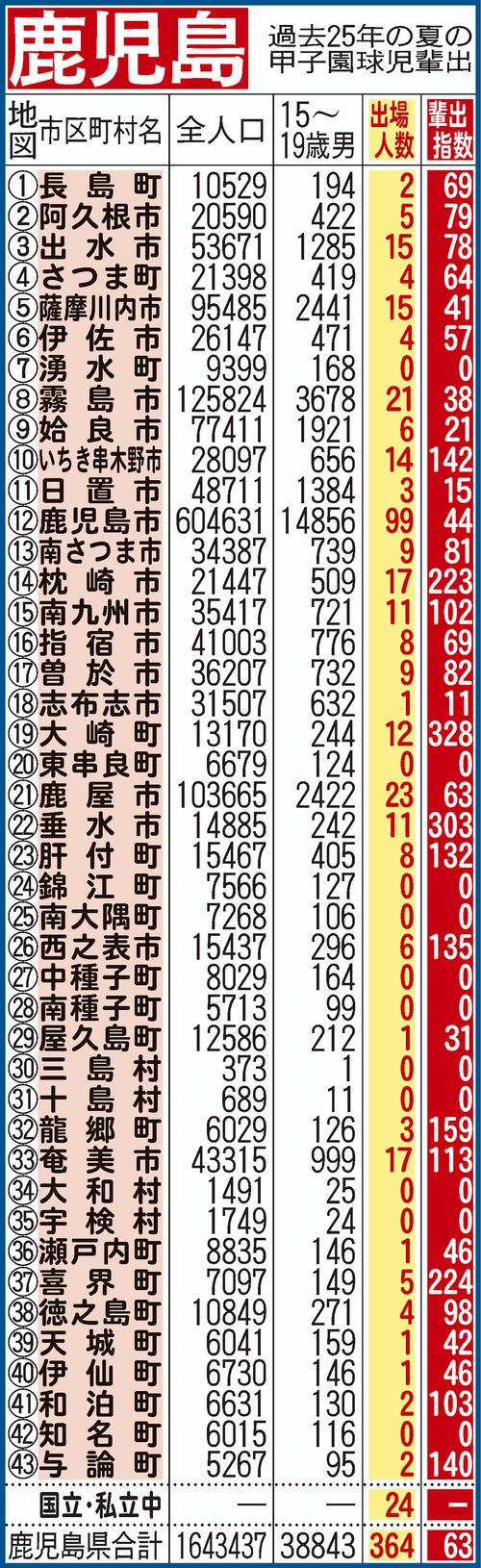 過去25年間における鹿児島県地域別の甲子園輩出指数