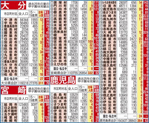 出身中算出した夏の甲子園出場指数/大分宮崎鹿児島
