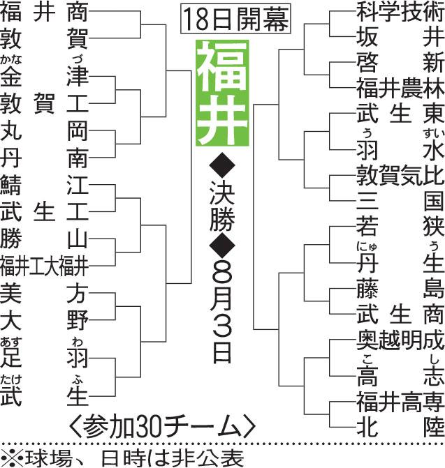 福井大会組み合わせ