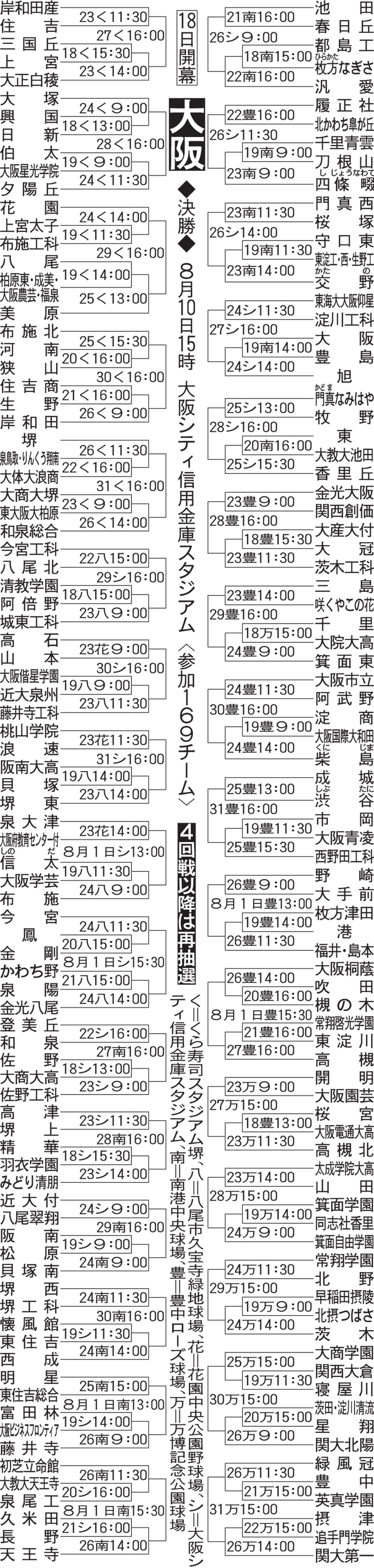大阪大会組み合わせ