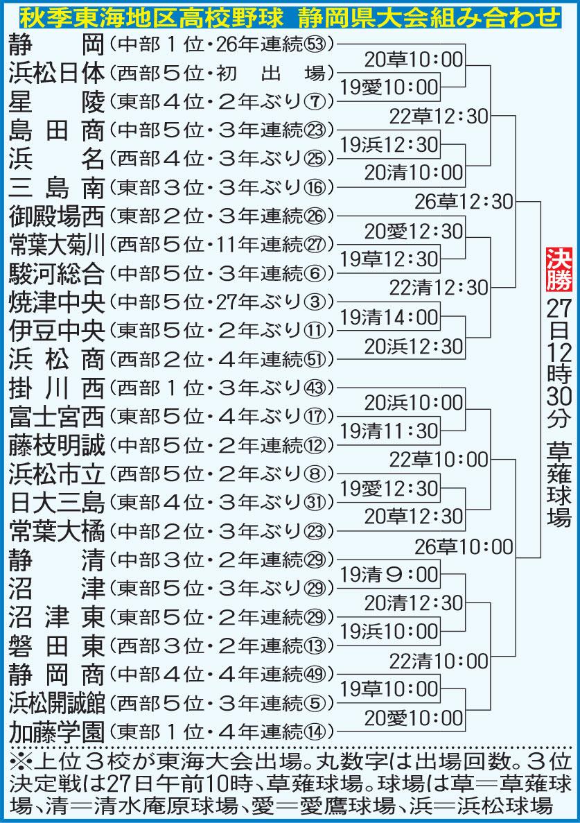 結果 高校 静岡 県 野球