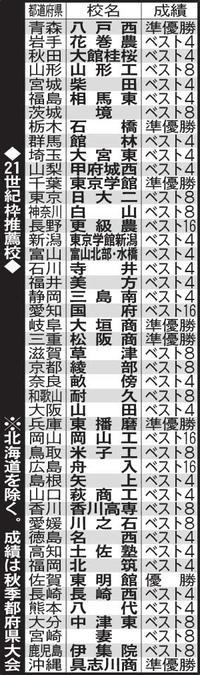 センバツ21世紀枠推薦46校が出そろう/一覧 - 高校野球 : 日刊スポーツ