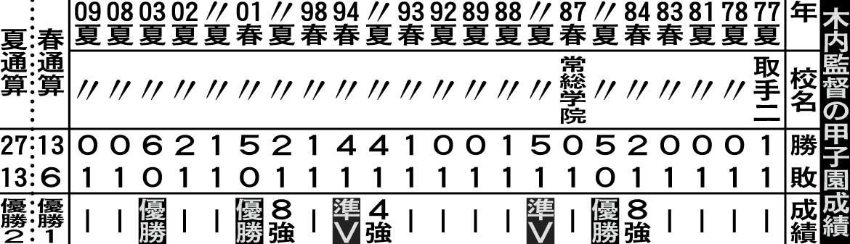 木内監督の甲子園成績