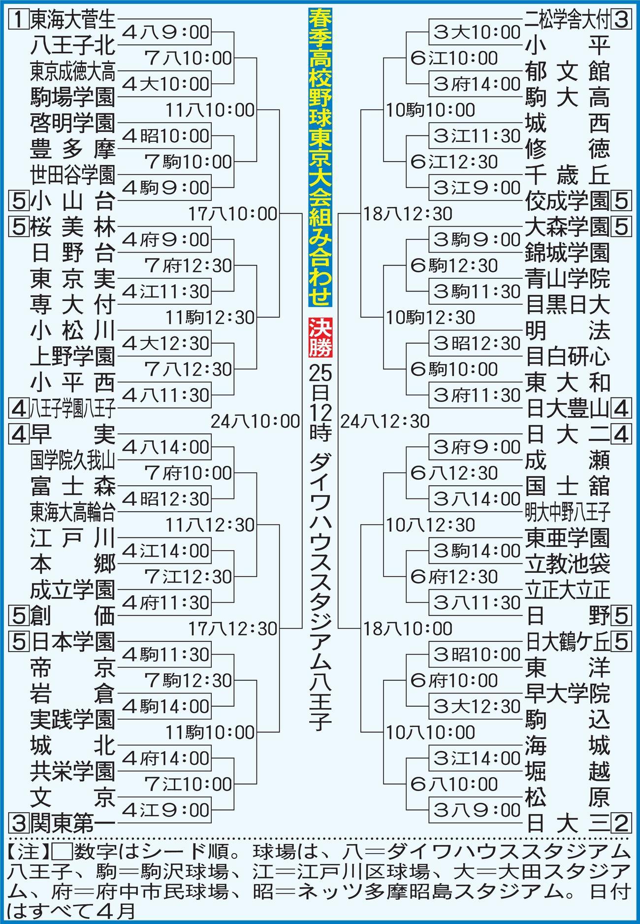 春季高校野球東京大会組み合わせ