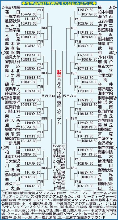 春季高校野球神奈川大会の組み合わせ