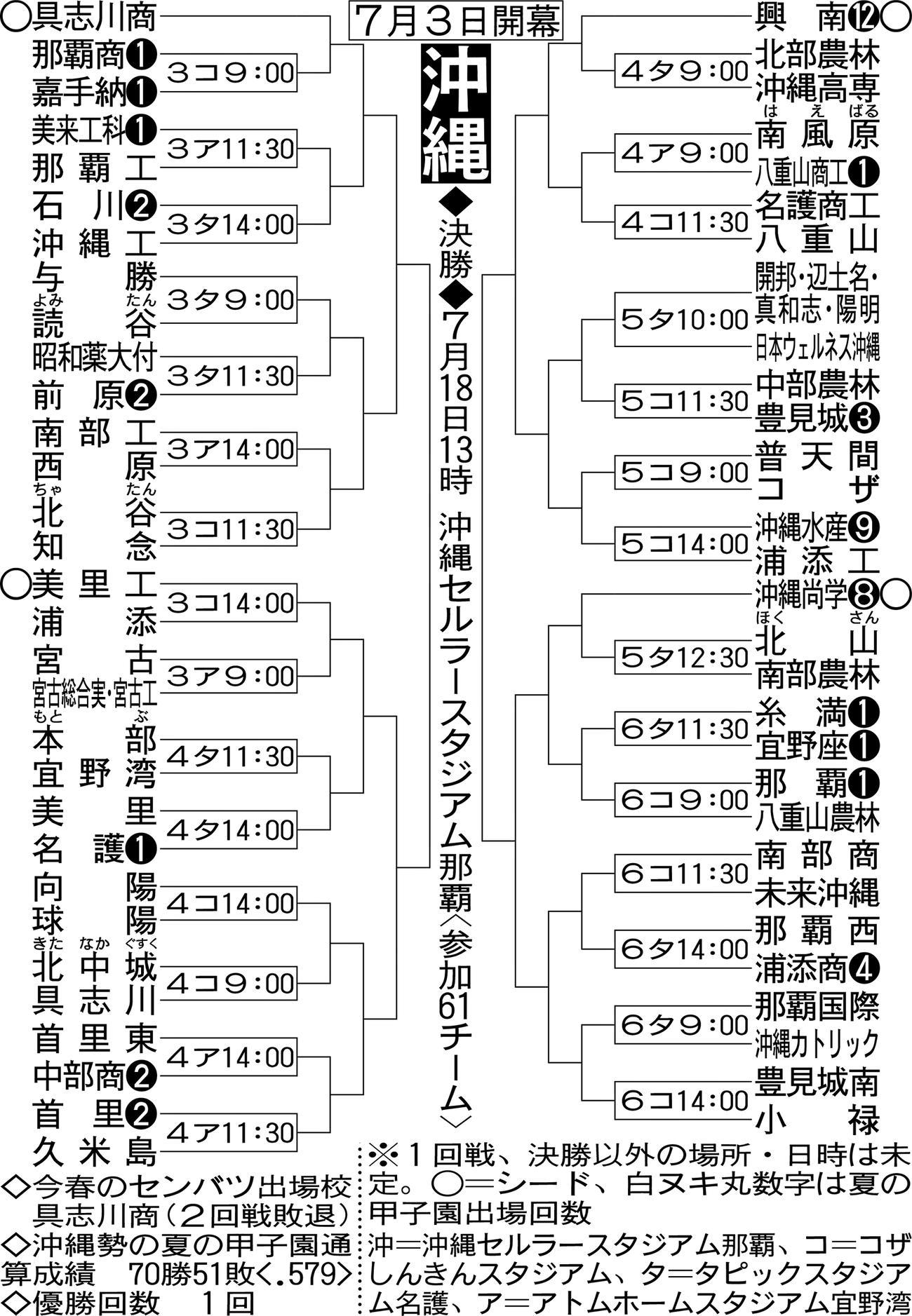 沖縄大会の組み合わせ