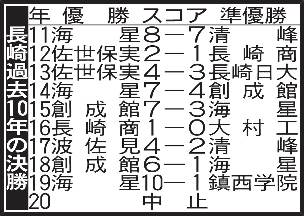 長崎過去10年の決勝