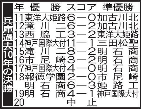 兵庫過去10年の決勝
