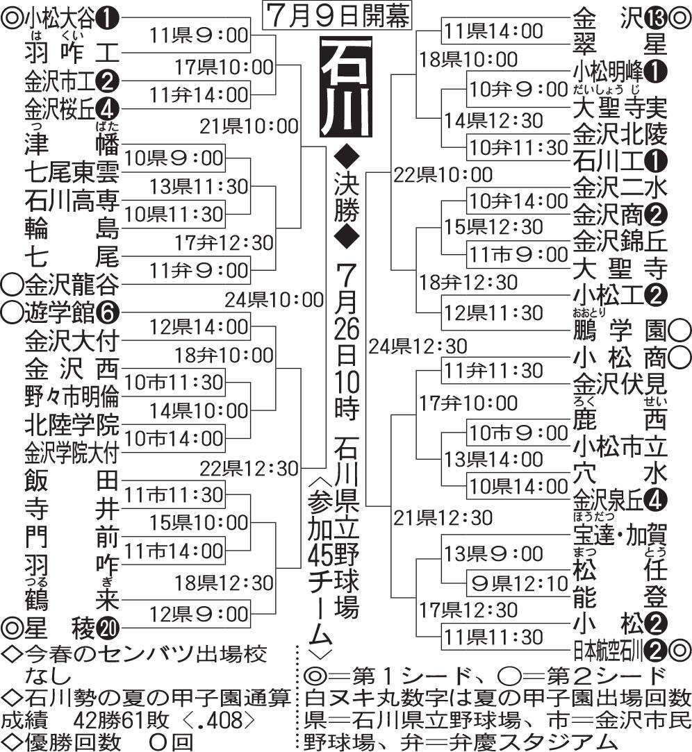 石川大会組み合わせ
