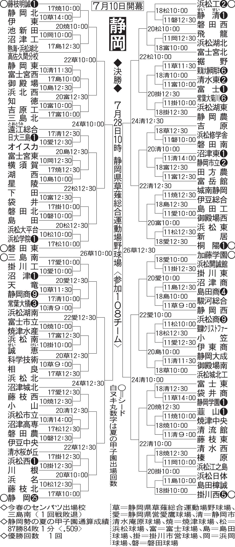 静岡大会組み合わせ