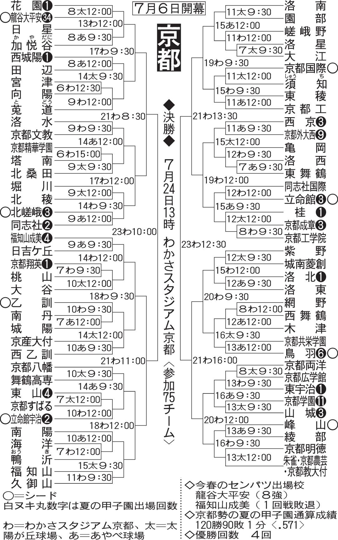京都大会組み合わせ