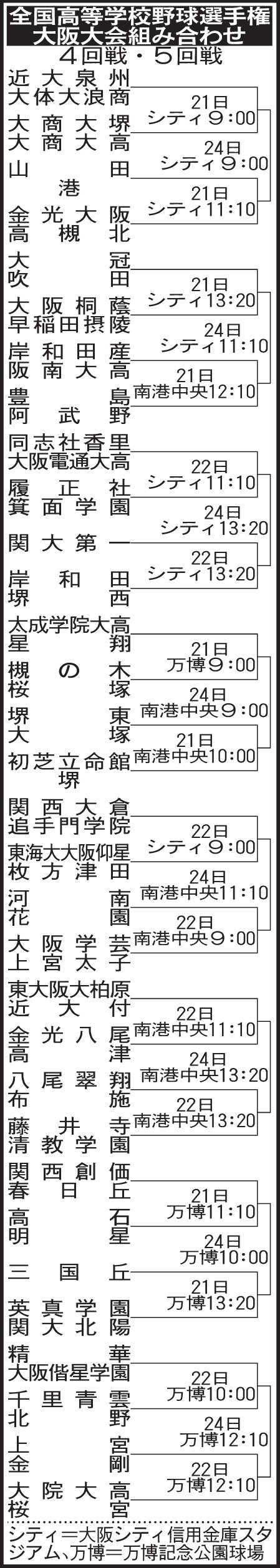 大阪 2019 高校 野球