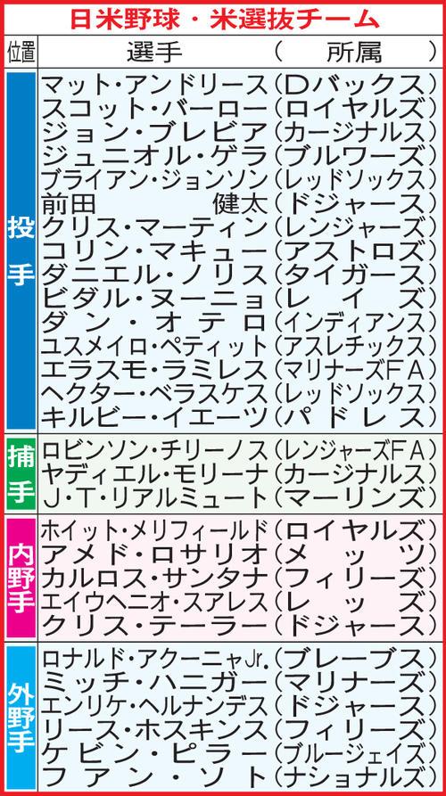 日米野球・米選抜チーム選手一覧