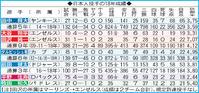 マエケン 4戦連続9K以上は日本人3人目 - MLB : 日刊スポーツ