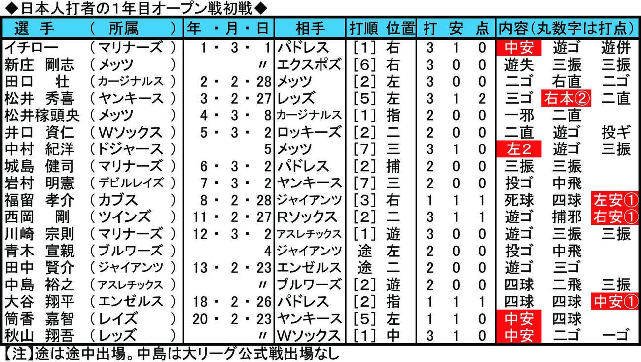 日本人打者の1年目オープン戦初戦