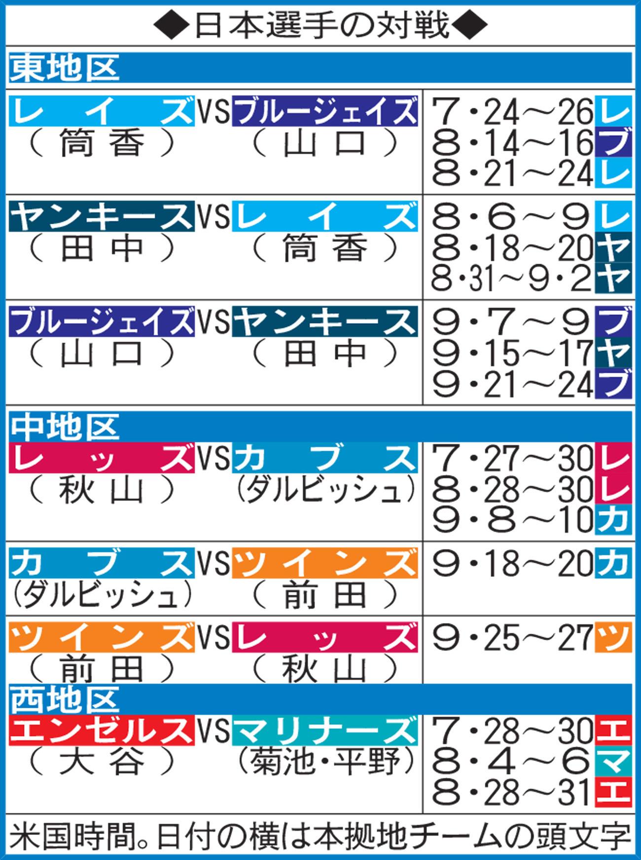 日本選手の対戦